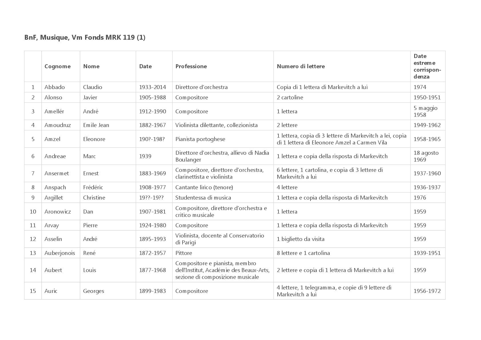BnF,-Musique,-Vm-Fonds-MRK-119-(1)